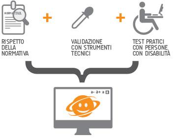 usabilita e accessibilita