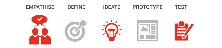 5 fasi del Design Thinking